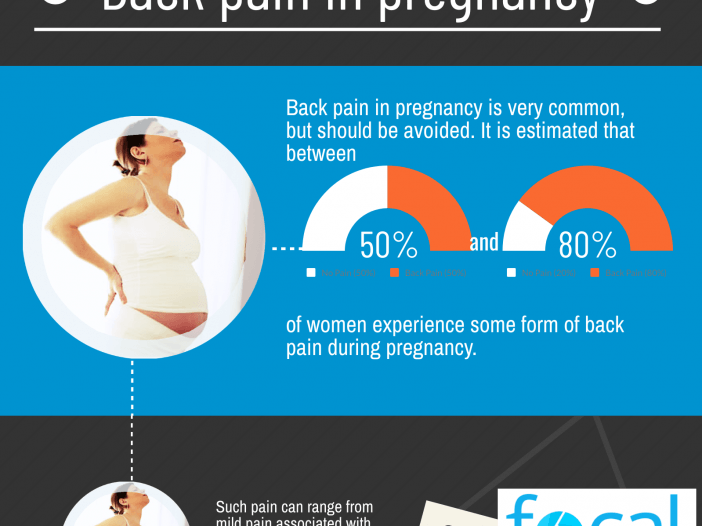 Thumbnail image of Focal Allied Health's back pain in pregnancy infographic